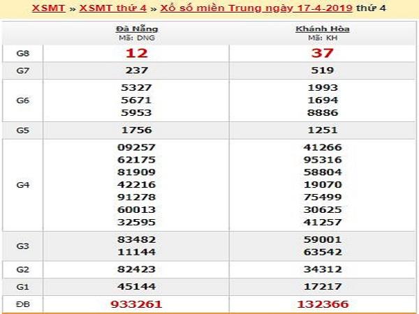 Tổng hợp thống kê lô đẹp trong xsmb ngày 24/04