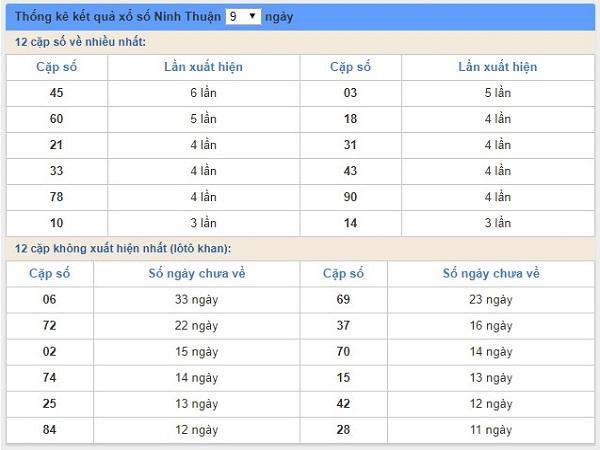 Soi cầu lô miền trung ngày 26/04 chuẩn xác tỷ lệ trúng cao