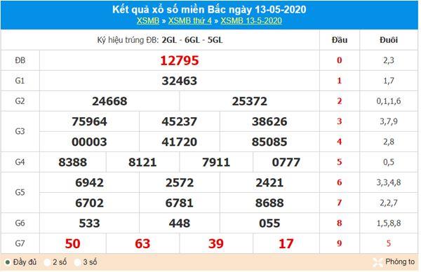 Thống kê XSMB 14/5/2020 - KQXS miền Bắc thứ năm