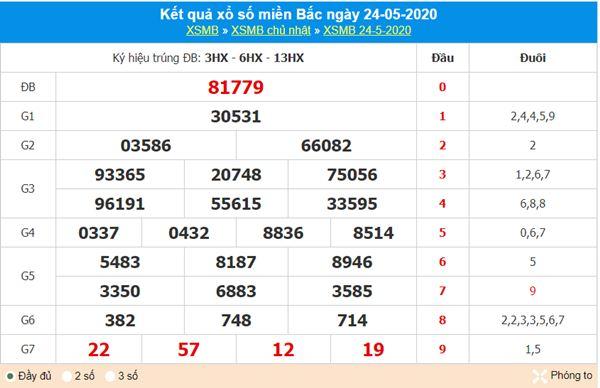 Thống kê XSMB 25/5/2020 - KQXS miền Bắc thứ 2