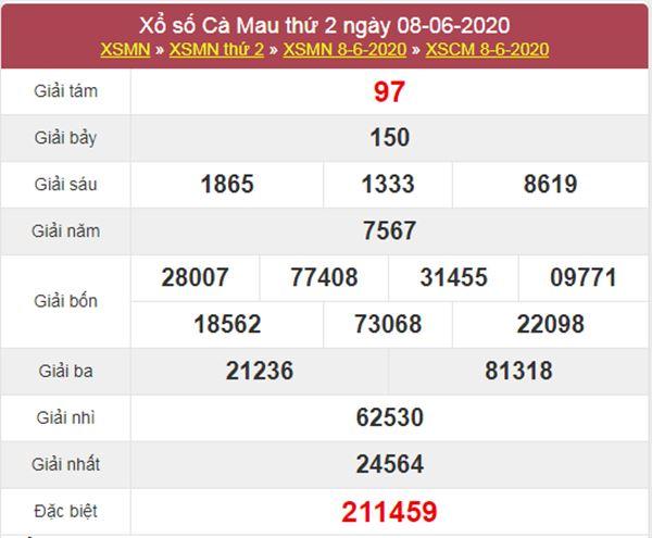 Thống kê XSCM 15/6/2020 chốt KQXS Cà Mau thứ 2