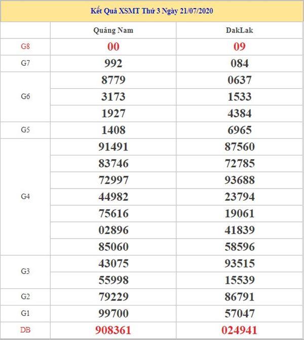 Thống kê KQXSMT 28/7/2020 chốt KQXS miền Trung thứ 3