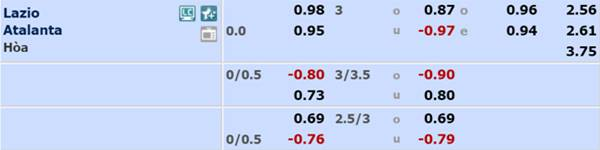 Tỷ lệ bóng đá giữa Lazio vs Atalanta