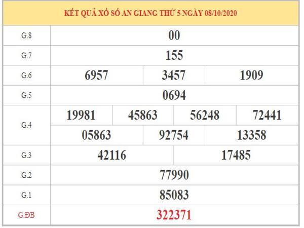 Thống kê XSAG 15/10/2020 dựa trên KQXSAG kỳ trước