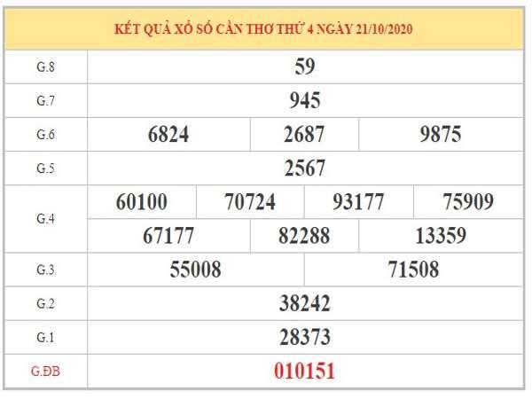 Thống kê XSCT ngày 28/10/2020 dựa trên KQXSCT kỳ trước