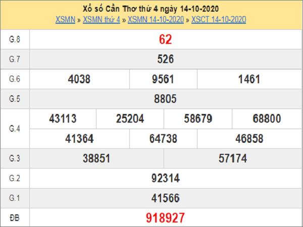 Nhận định KQXSCT ngày 21/10/2020- xổ số cần thơ chuẩn xác