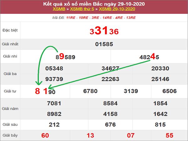 Nhận định KQXSMB ngày 30/10/2020- xổ số miền bắc cùng chuyên gia