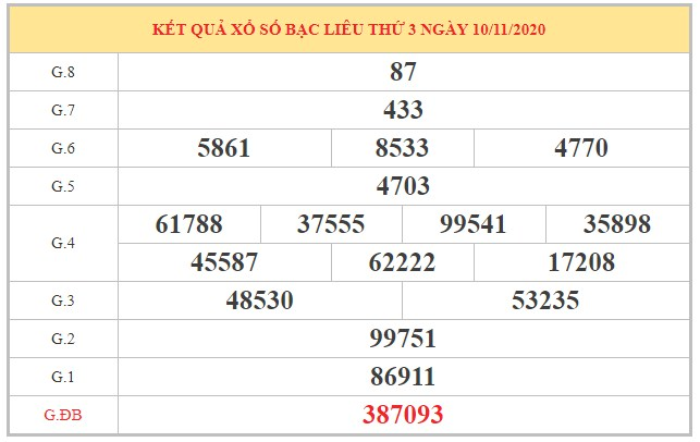 Thống kê XSBL ngày 17/11/2020 dựa trên kết quả kỳ trước