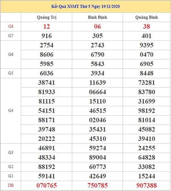 Thống kê KQXSMT 26/11/2020 chốt số miền Trung tỷ lệ trúng cao