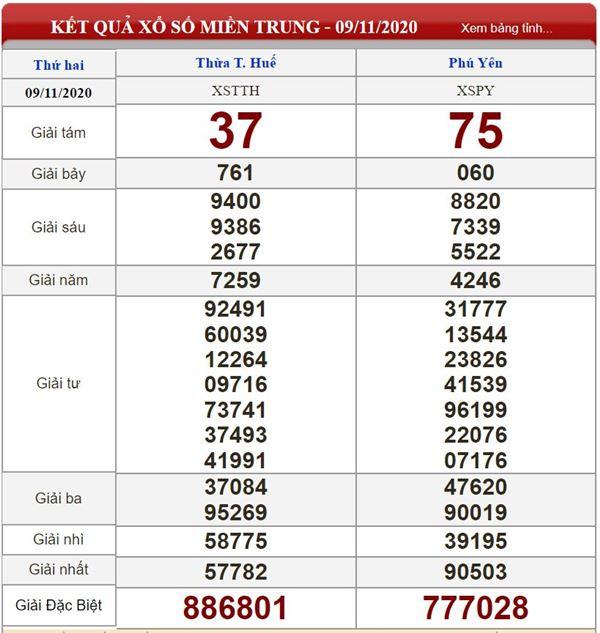 Thống kê KQXSMT 16/11/2020 chốt số miền Trung thứ 2 chính xác