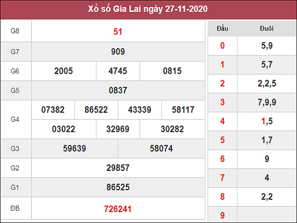 Tổng hợp phân tích XSGL ngày 04/12/2020- xổ số gia lai
