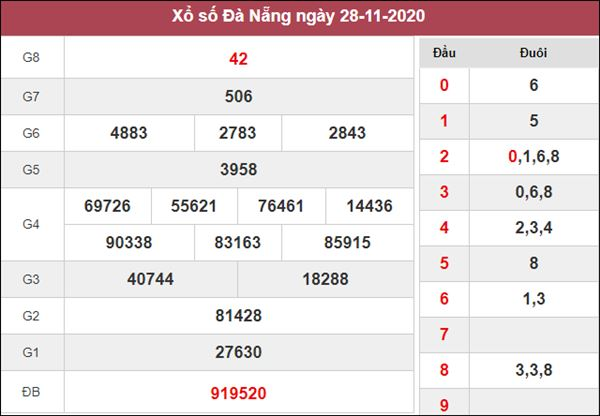 Thống kê XSDNG 2/12/2020 chốt số đẹp Đà Nẵng miễn phí