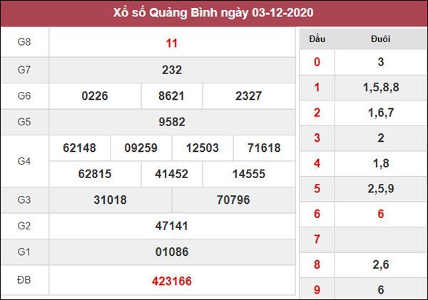 Thống kê XSQB 10/12/2020 chốt số may mắn Quảng Bình thứ 5