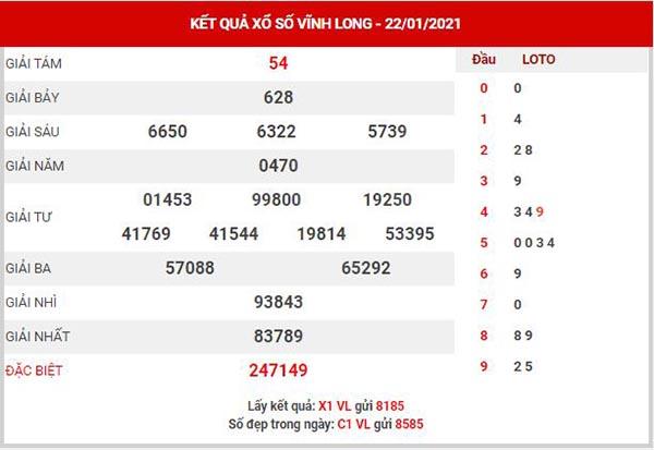 Thống kê XSVL ngày 29/1/2021
