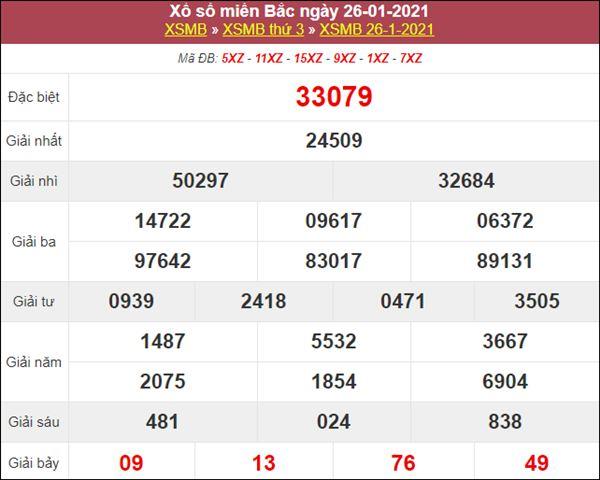 Thống kê XSMB 27/1/2021 thứ 4 chuẩn xác cùng chuyên gia