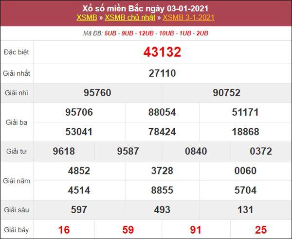 Thống kê XSMB 4/1/2021 - Xổ số miền Bắc thứ 2 cùng chuyên gia
