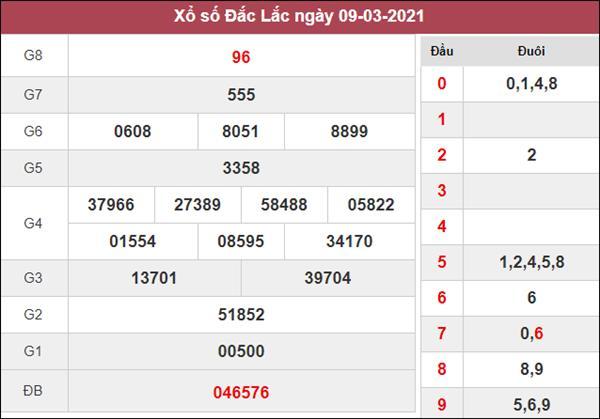 Thống kê XSDLK 16/3/2021 chốt bạch thủ ĐăkLắc thứ 3