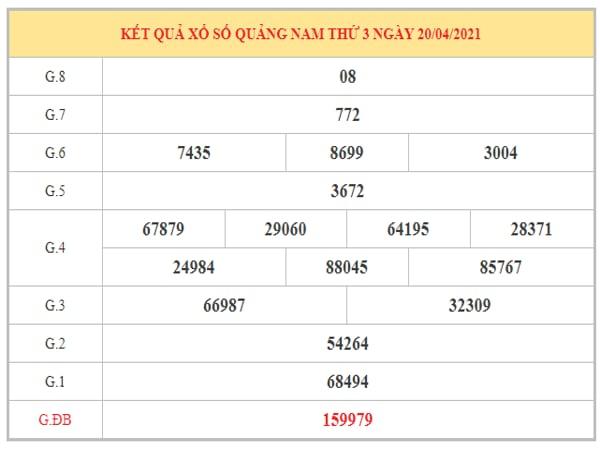 Thống kê KQXSQNM ngày 27/4/2021 dựa trên kết quả kì trước