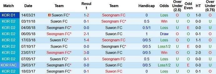 Soi kèo trận đấu Seongnam FC vs Suwon FC