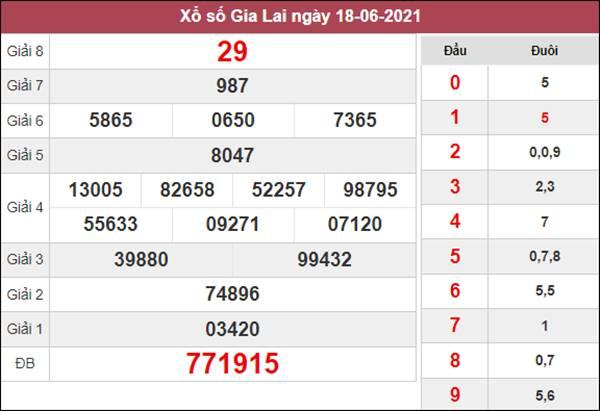Thống kê XSGL 25/6/2021 thứ 6 chốt KQXS Gia Lai