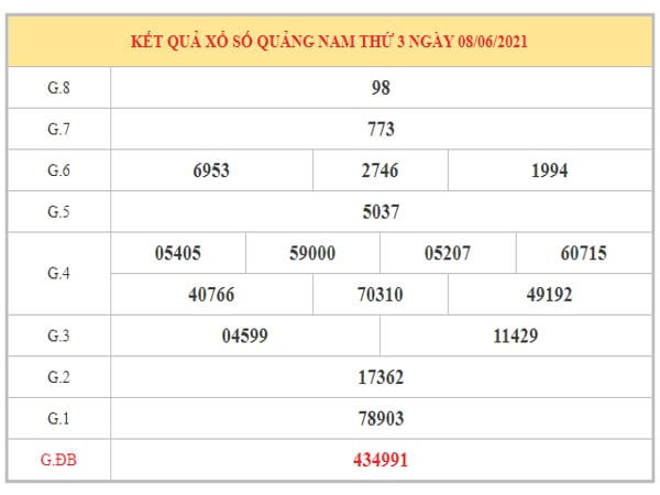 Thống kê KQXSQNM ngày 15/6/2021 dựa trên kết quả kì trước