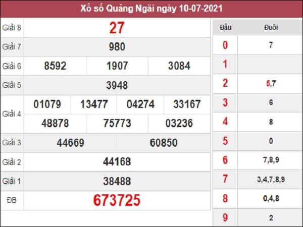 Phân tích XSQNG 17/7/2021