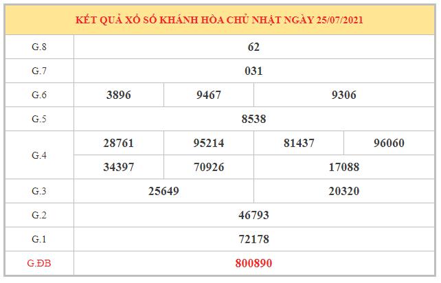 Thống kê KQXSKH ngày 28/7/2021 dựa trên kết quả kì trước