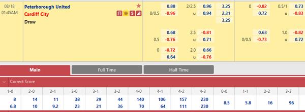 Tỷ lệ kèo bóng đá giữa Peterborough vs Cardiff City