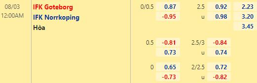 Tỷ lệ kèo bóng đá giữa Goteborg vs Norrkoping