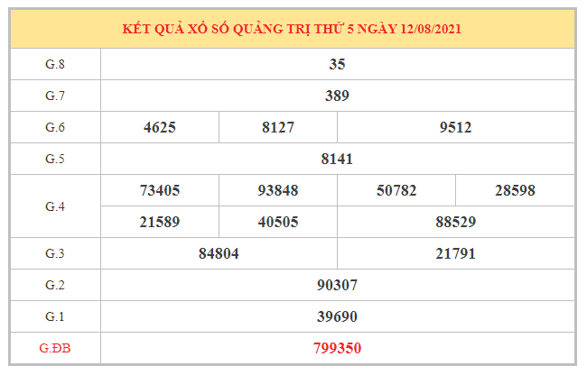 Thống kê KQXSQT ngày 19/8/2021 dựa trên kết quả kì trước