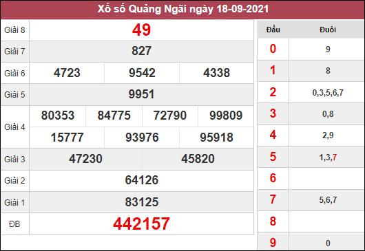 Thống kê xổ số Quảng Ngãi ngày 25/9/2021 dựa trên kết quả kì trước